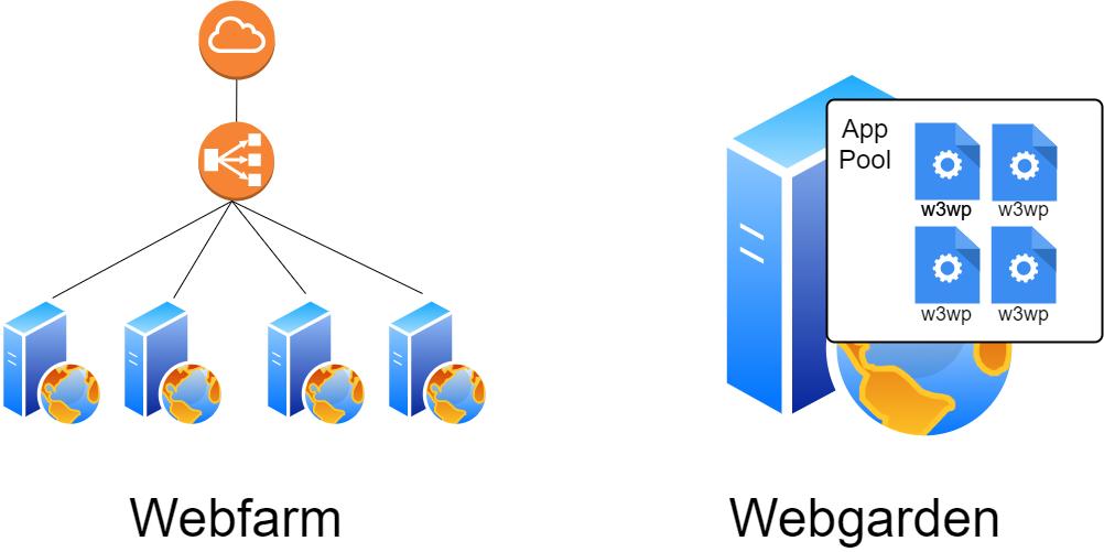 Webfarm und Webgarden